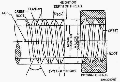 Screw Thread Metrology | Engineering Metrology