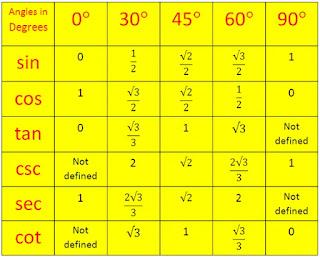 Daftar tabel trigonometri sudut sudut istimewa
