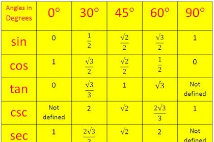 Tabel Trigonometri Sudut Istimewa Sin Cos Tan [Lengkap]