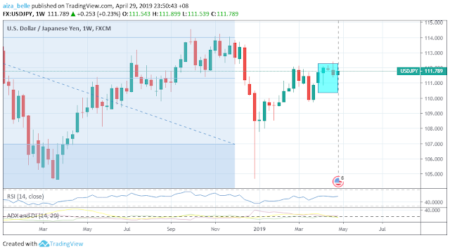 USDJPY April 2019 Seasonality Outcome