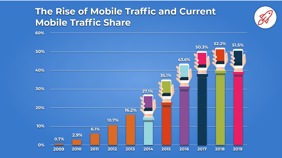 Key Internet Statistics to Know in 2020 (Including Mobile ...