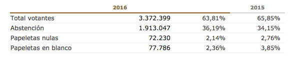 número de votos nulos y en blanco elecciones Cataluña