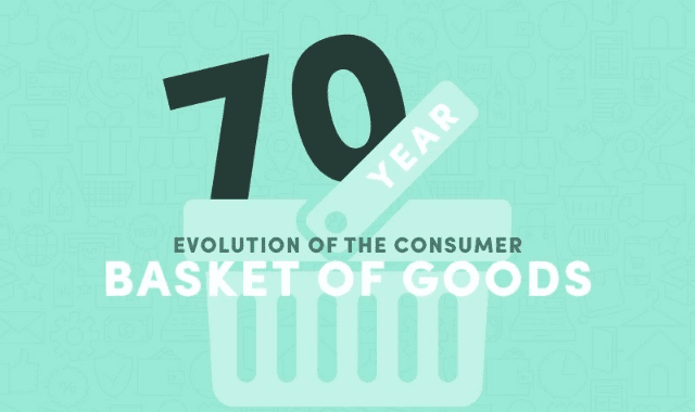 70 Year Evolution Of The Consumer Basket Of Goods