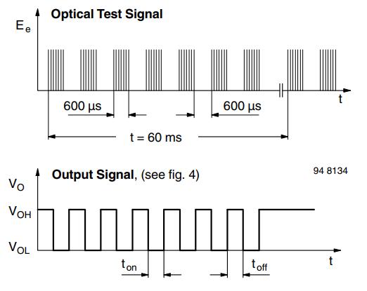 Working Principle of TSOP17XX Sensor Modules