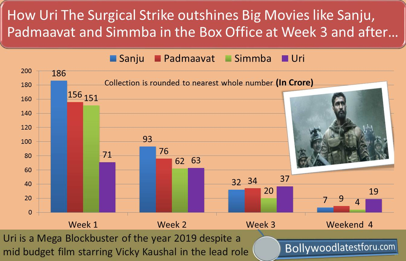 Infographic: Uri The Surgical Strike Box Office Comparison with Sanju, Padmaavat and Simmba