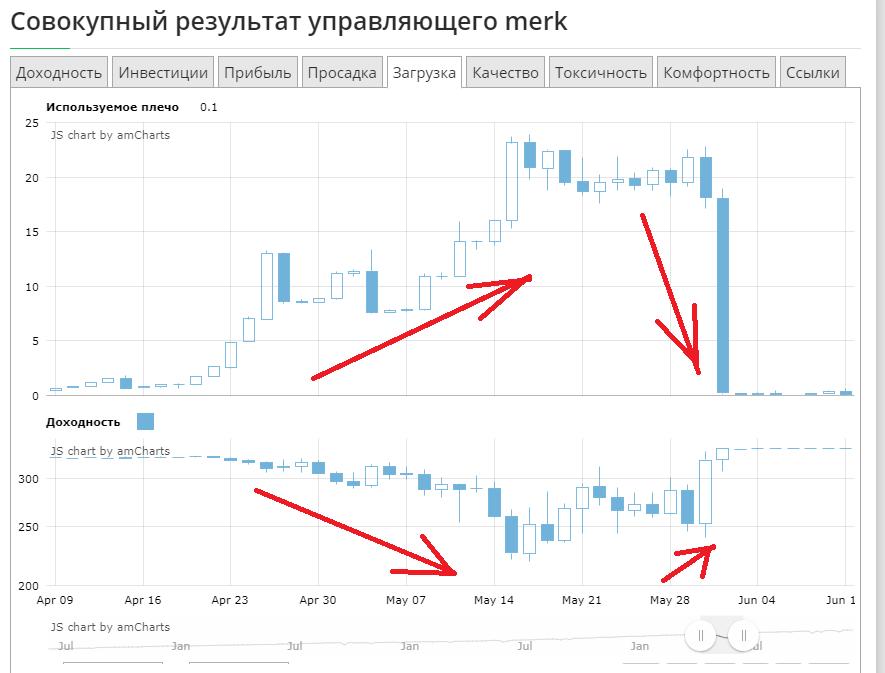 корреляция приростов доходности и загрузки депозита = токсичность