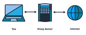 Pengertian proxy server, fungsi dan cara kerjanya