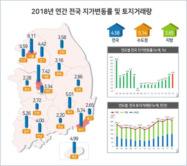 2018년 연간 전국 지가변동률 및 토지거래량