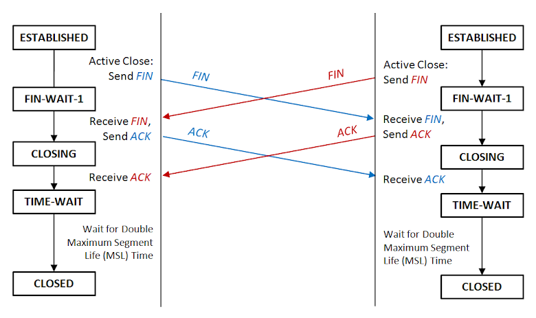 TCP 同步關閉連線流程圖