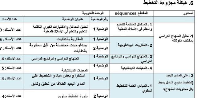 تكوينات و امتحانات مهنية:مجزوءة التخطيط