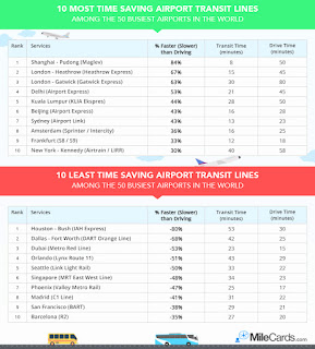 10 most - and least - time-saving transit systems per MileCards.com