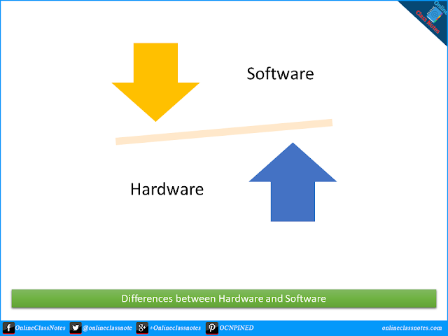 What are the Differences between Computer Hardware and Software?