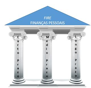 Os três pilares que devem sustentar seu plano de investimento