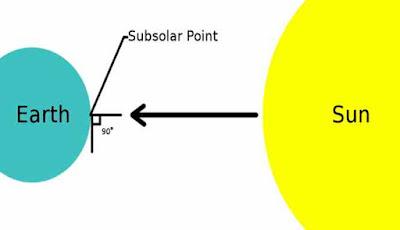 Ilustrasi terjadinya fenomena titik subsolar