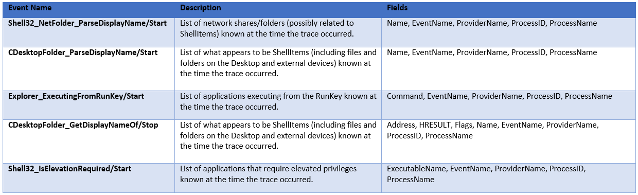 Hacking Exposed Computer Forensics Blog: ETW Event Tracing for