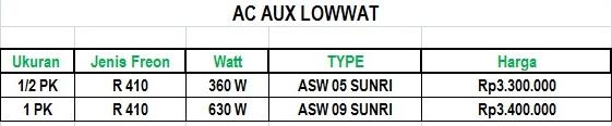 Harga AC Aux LOW Watt Mei 2016 Jakarta dan Depok