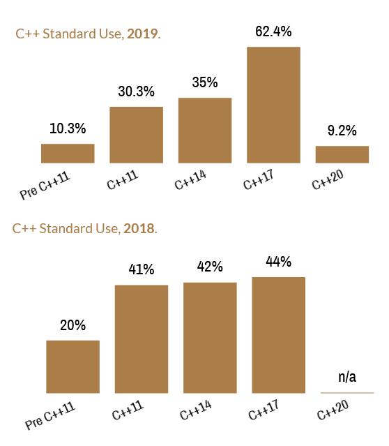 C++ Use 2019 vs 2018