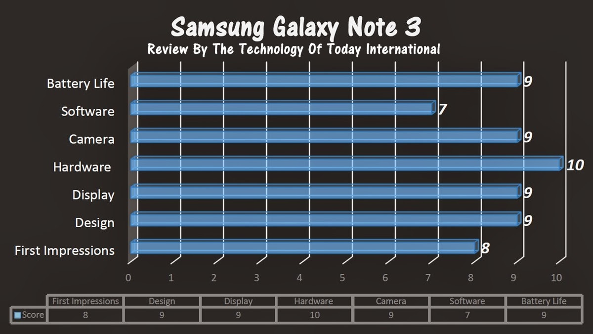 Galaxy Note 3 Review score