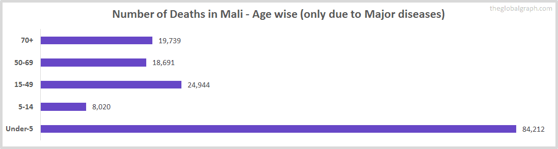 Number of Deaths in Mali - Age wise (only due to Major diseases)