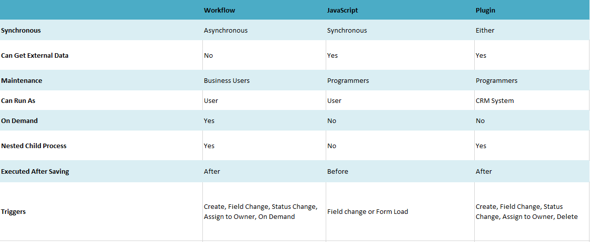 Difference Between JavaScript , workflow and plugin | Microsoft