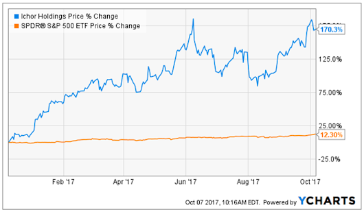 Ichor Holdings – Cheap Small Cap Missed by Wall Street's Radar