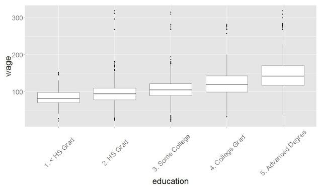 Как на зарплату влияет возраст, образование, годы: бенчмарк