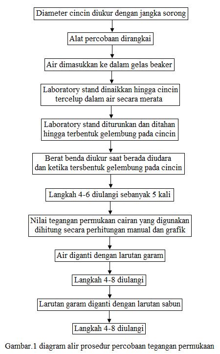diagram alir prosedur percobaan tegangan permukaan