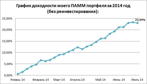 График доходности ПАММ-портфеля на 20.07.14