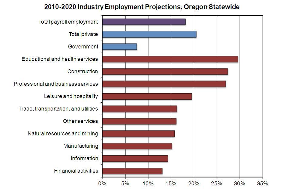 oregon workforce and economic information  oregon u0026 39 s