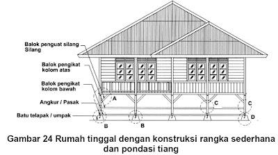 Image Result For Gambar Rumah Panggung