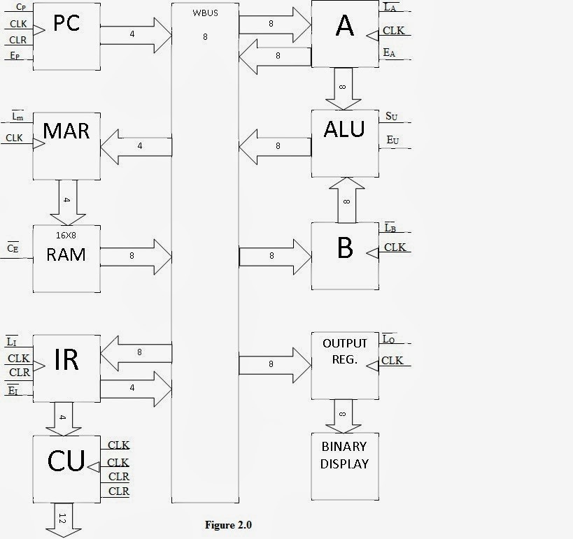 Computer Architecture Block Diagram Romex Wire Sap 1 Great Installation Of Wiring Simple As Possible Malvino Verilog Code Technogeek Rh Technoembed Blogspot Com Tree Coming From
