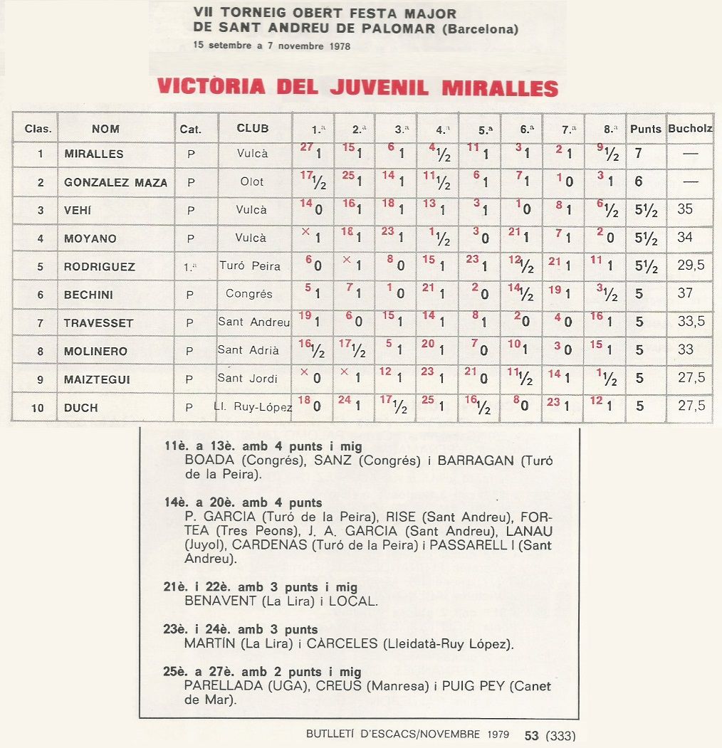 Clasificación del VII Torneo Abierto Fiesta Mayor de Sant Andreu de Palomar 1978