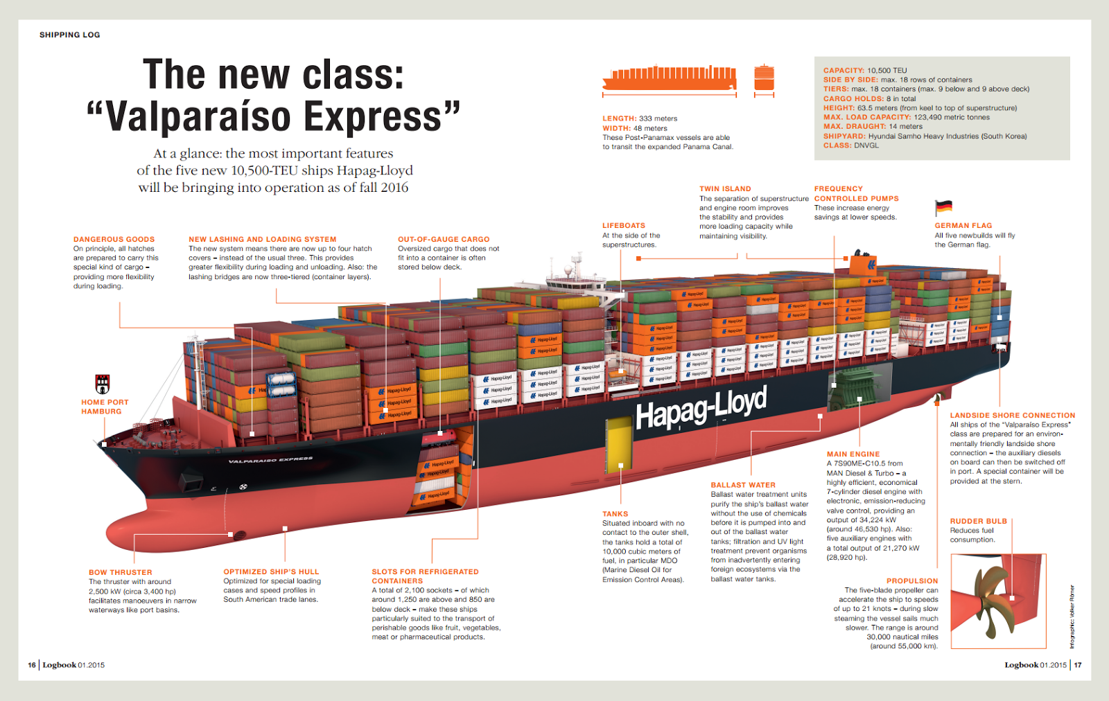 "Made For The New Canal: Hapag-Lloyd's ""Valparaíso Express"" Class Vessels"