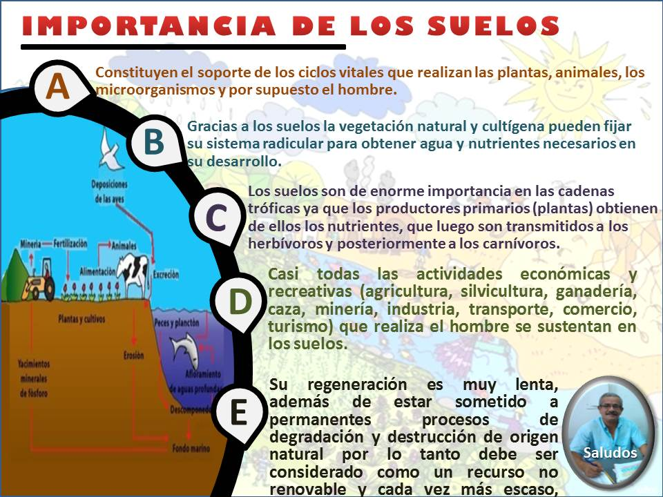 Geograf a general 23 01 08 for Importancia de los suelos