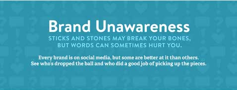 Brand Unawareness :  Infographic : eAskme