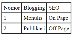 tabel html sederhana