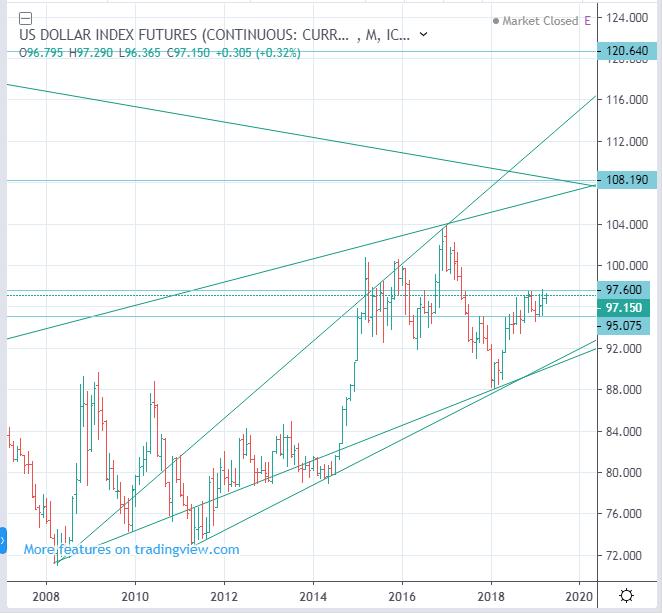 ICE: DX, USDX, DXY - US Dollar Index Futures forecast, up to 108.2