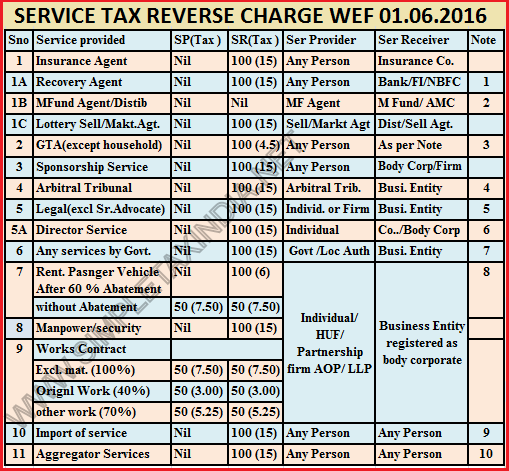 service tax rate chart for fy 2015 16 under reverse charge: Service tax reverse charge chart wef 01 06 2016 simple tax india