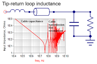 A coaxial cable presents high impedance at low frequencies but acts as a transmission line at higher frequencies