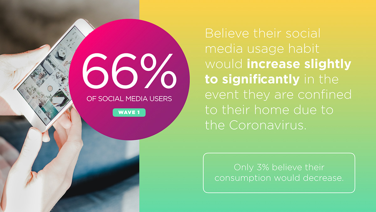 66 Percent of Consumers Expect Their Social Media Consumption to Increase During Coronavirus Confinement