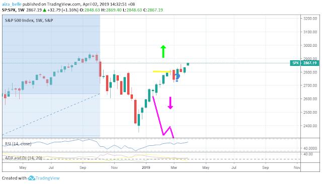 S&P 500 April 2019