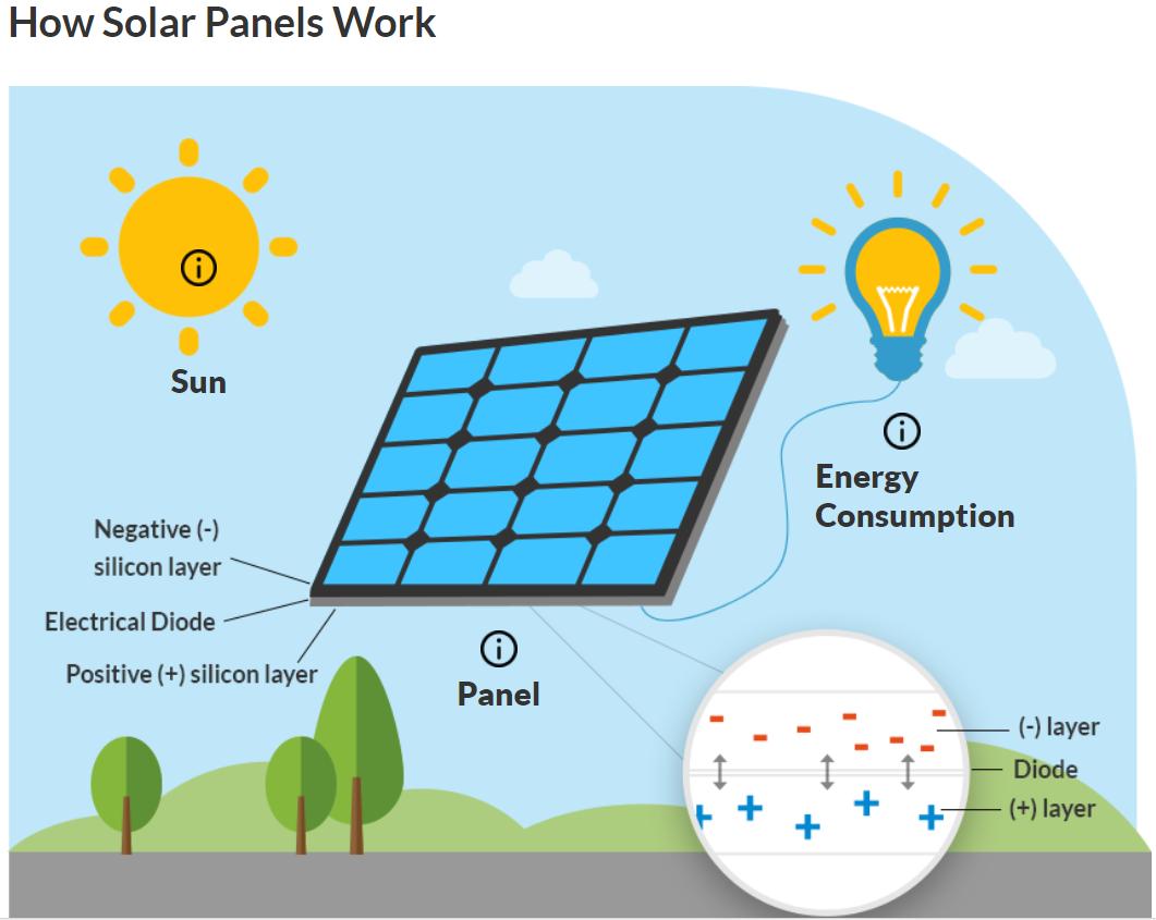 Photovoltaic Solar Panel Diagram Fasten The Previous Post We