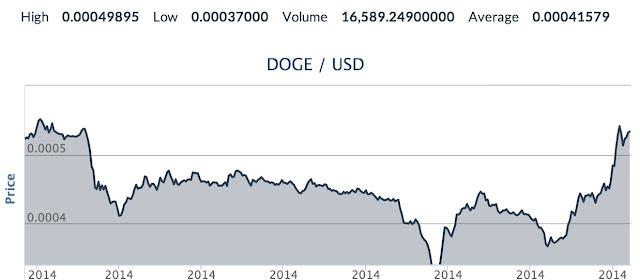 Sàn giao dịch DogeCoin