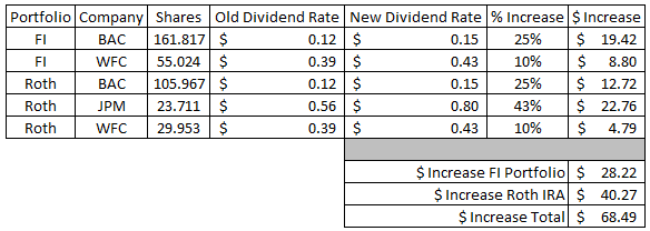 Dividend Growth Investing | Financial Independece | Freedom | CCAR | Banks