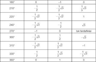 ilai perbandingan trigonometri untuk semua sudut-sudut istimewa