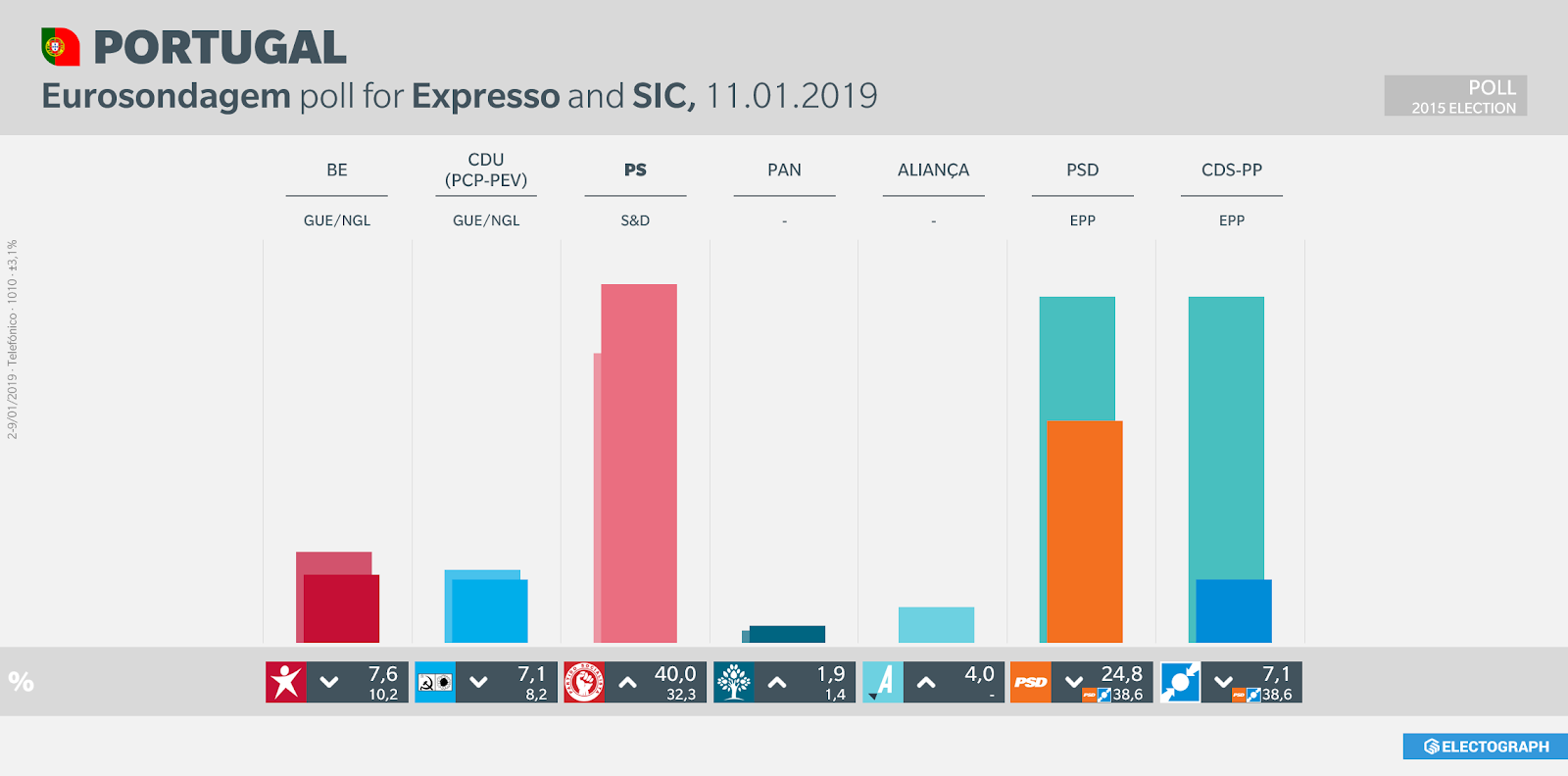 PORTUGAL: Eurosondagem poll for Expresso and SIC, 11 January 2019