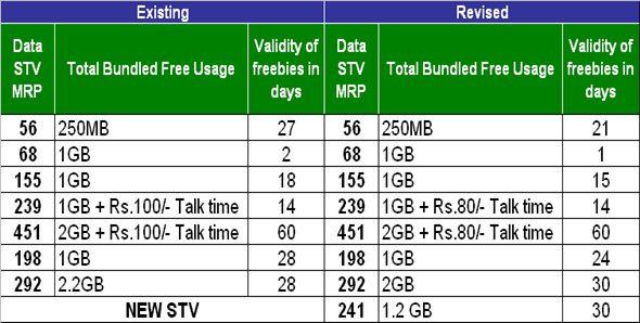 Revised BSNL 3G Prepaid Data STVs validity and tariff