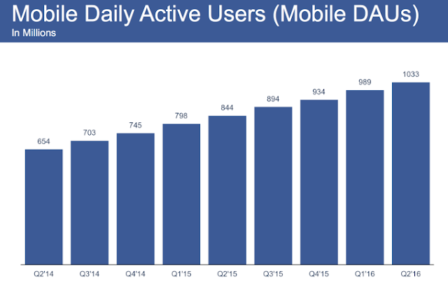 Facebook passa de 1 bilhão de usuários móveis ativos - MichellHilton.com