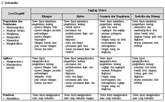Kisi-Kisi Ujian Nasional SMP/MTs 2017 Matematika