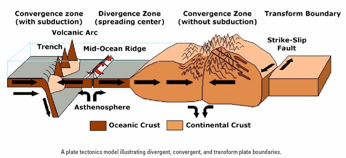 Types Of Tectonic Boundaries